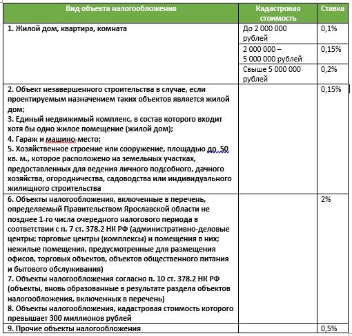 ставки налога на имущество ярославль