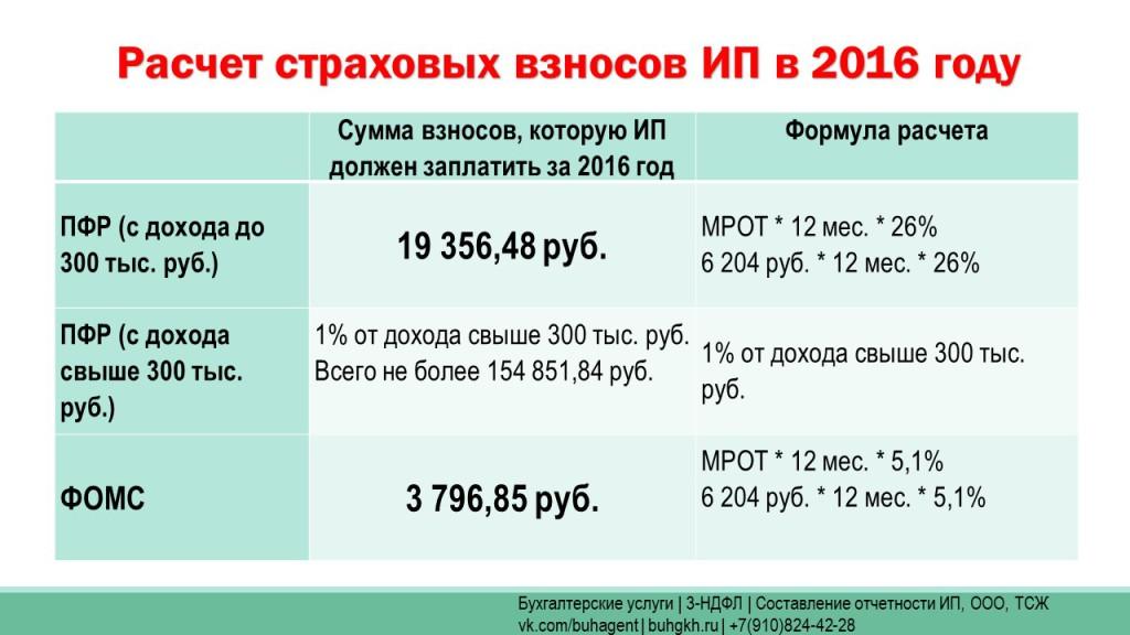Сумма взносов ИП 2016 год