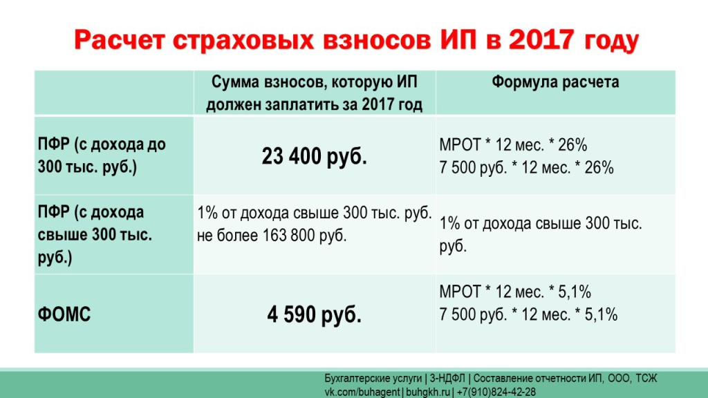 Взносы ИП 2017 год